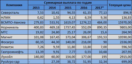 выплата диведентов северсталь за 2 квартал 2016 года